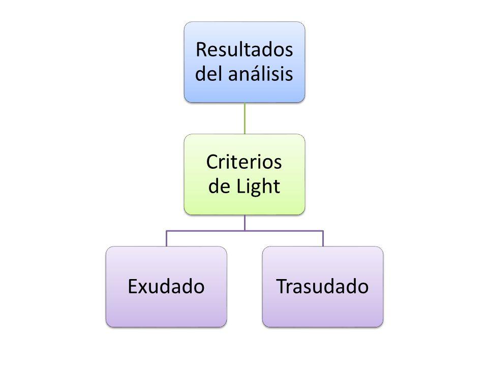 Resultados del análisis Criterios de Light ExudadoTrasudado