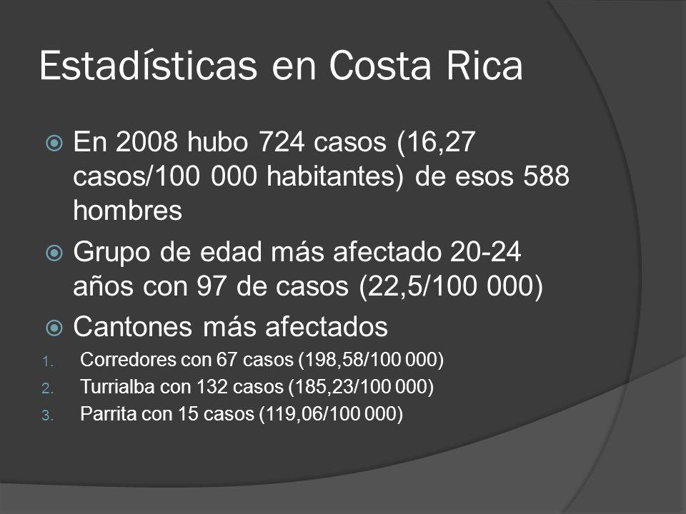 Estadísticas en Costa Rica En 2008 hubo 724 casos (16,27 casos/100 000 habitantes) de esos 588 hombres Grupo de edad más afectado 20-24 años con 97 de
