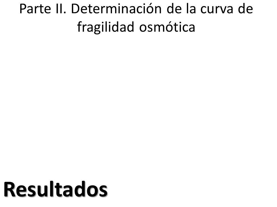Parte II. Determinación de la curva de fragilidad osmóticaResultados