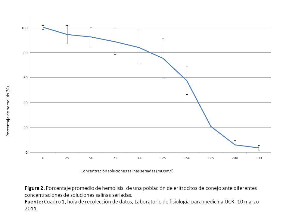 Figura 2. Porcentaje promedio de hemólisis de una población de eritrocitos de conejo ante diferentes concentraciones de soluciones salinas seriadas. F