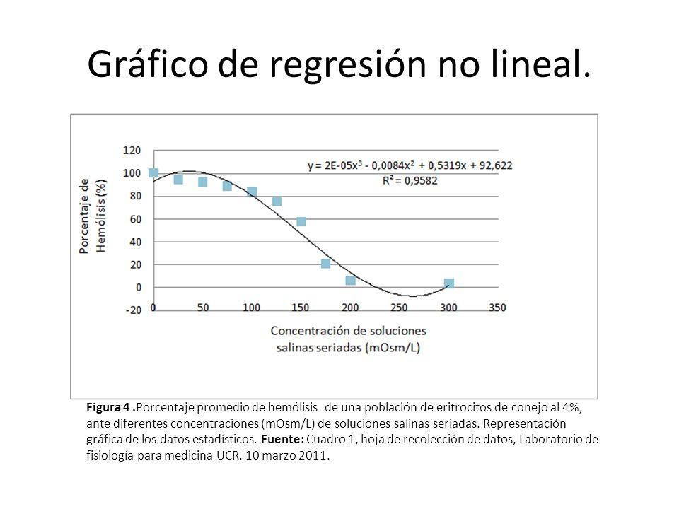 Gráfico de regresión no lineal. Figura 4.Porcentaje promedio de hemólisis de una población de eritrocitos de conejo al 4%, ante diferentes concentraci