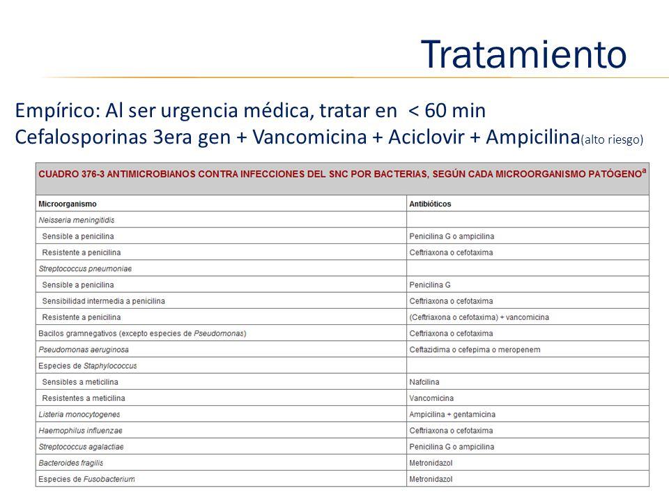 Tratamiento Empírico: Al ser urgencia médica, tratar en < 60 min Cefalosporinas 3era gen + Vancomicina + Aciclovir + Ampicilina (alto riesgo)