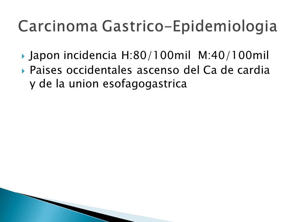 Japon incidencia H:80/100mil M:40/100mil Paises occidentales ascenso del Ca de cardia y de la union esofagogastrica