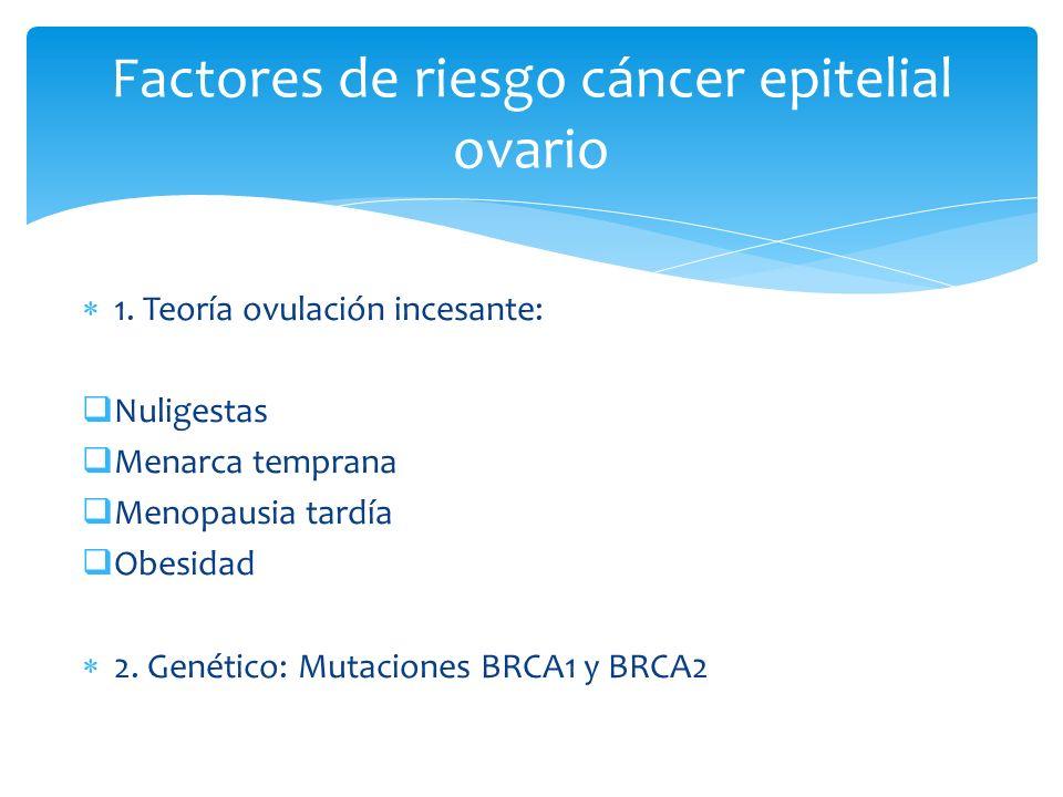 1. Teoría ovulación incesante: Nuligestas Menarca temprana Menopausia tardía Obesidad 2. Genético: Mutaciones BRCA1 y BRCA2 Factores de riesgo cáncer