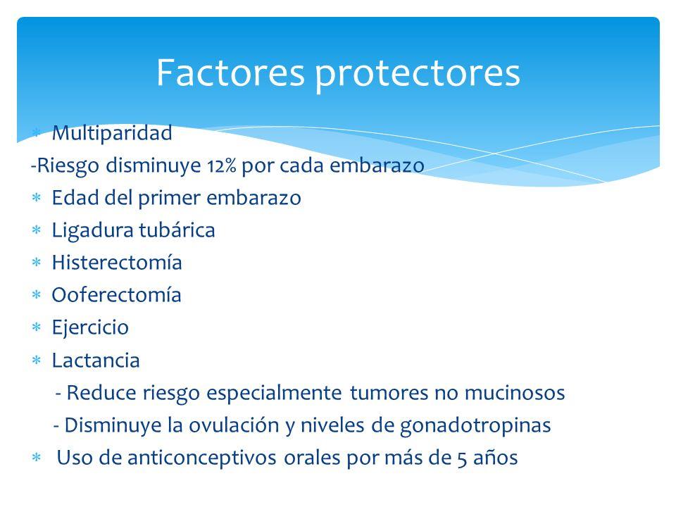 Multiparidad -Riesgo disminuye 12% por cada embarazo Edad del primer embarazo Ligadura tubárica Histerectomía Ooferectomía Ejercicio Lactancia - Reduc