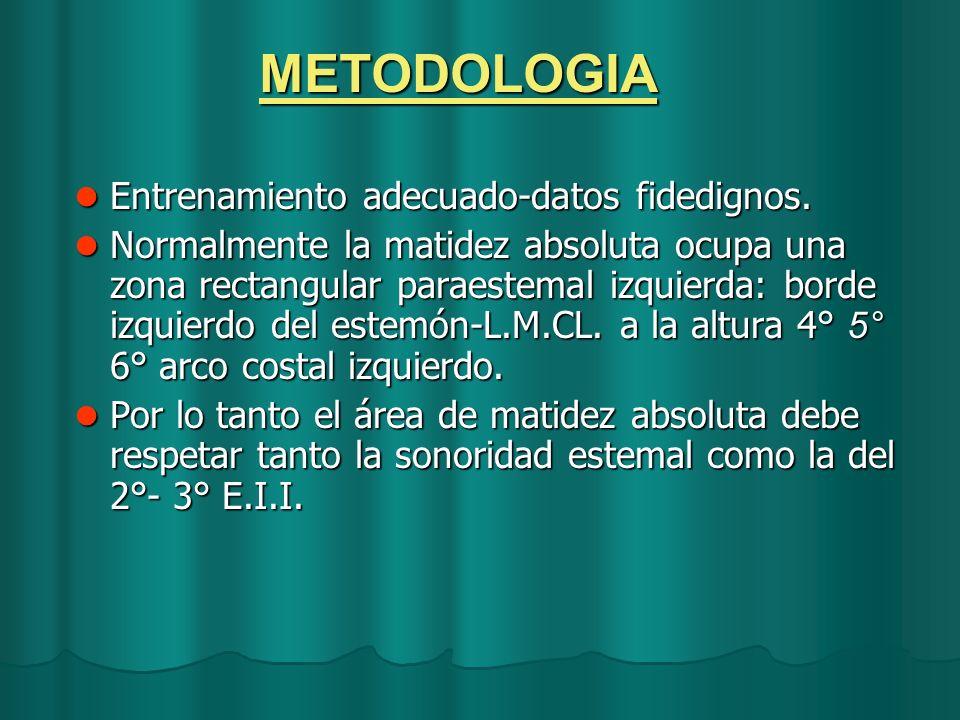 METODOLOGIA Entrenamiento adecuado-datos fidedignos. Entrenamiento adecuado-datos fidedignos. Normalmente la matidez absoluta ocupa una zona rectangul
