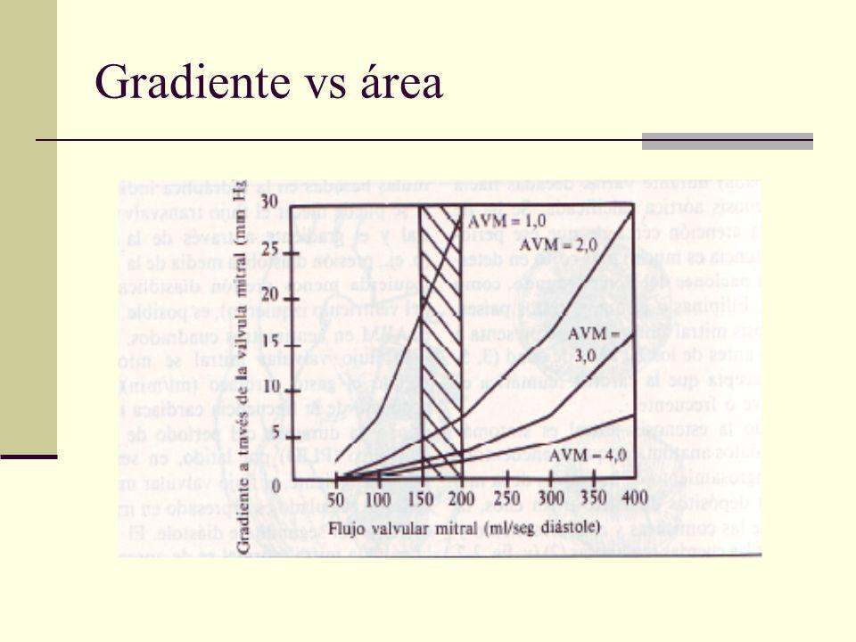 Gradiente vs área