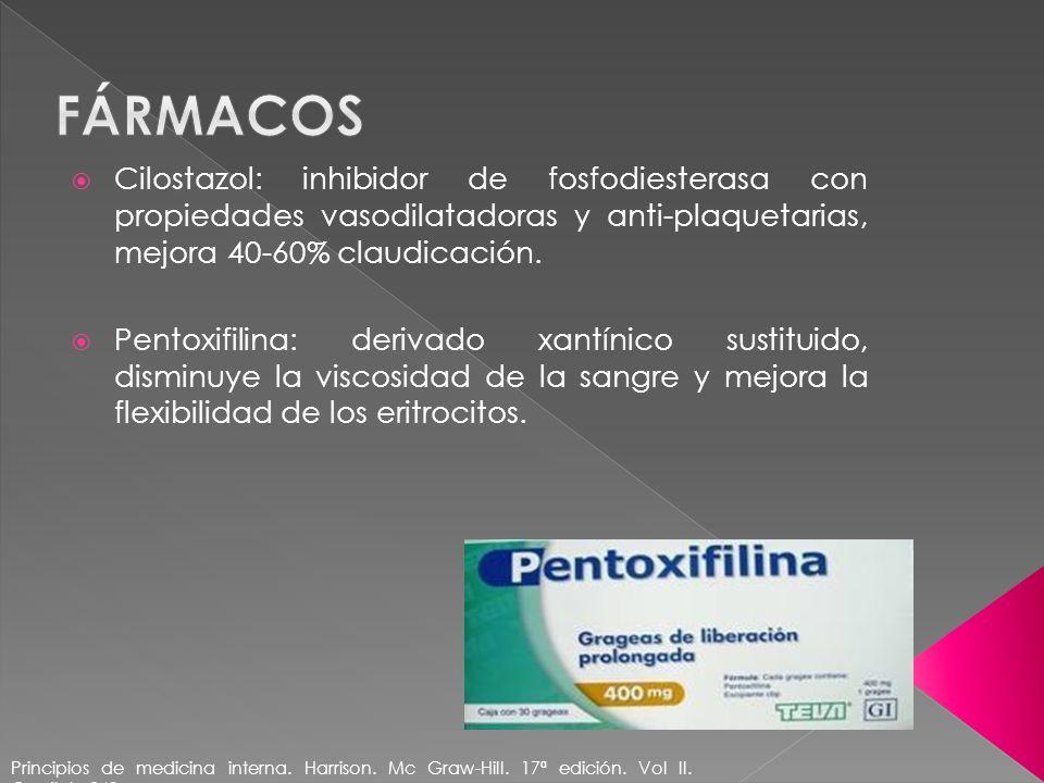 Cilostazol: inhibidor de fosfodiesterasa con propiedades vasodilatadoras y anti-plaquetarias, mejora 40-60% claudicación. Pentoxifilina: derivado xant