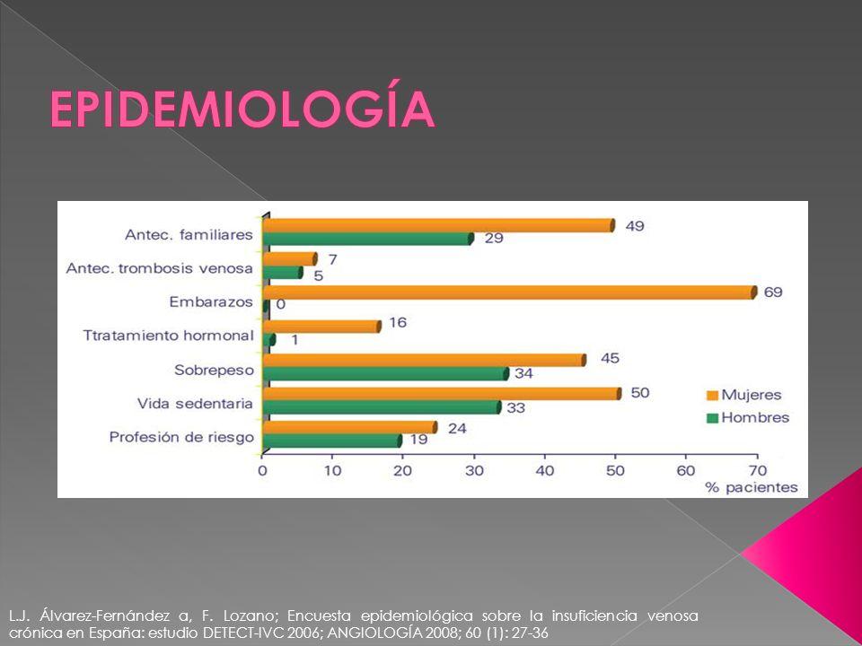 L.J. Álvarez-Fernández a, F. Lozano; Encuesta epidemiológica sobre la insuficiencia venosa crónica en España: estudio DETECT-IVC 2006; ANGIOLOGÍA 2008