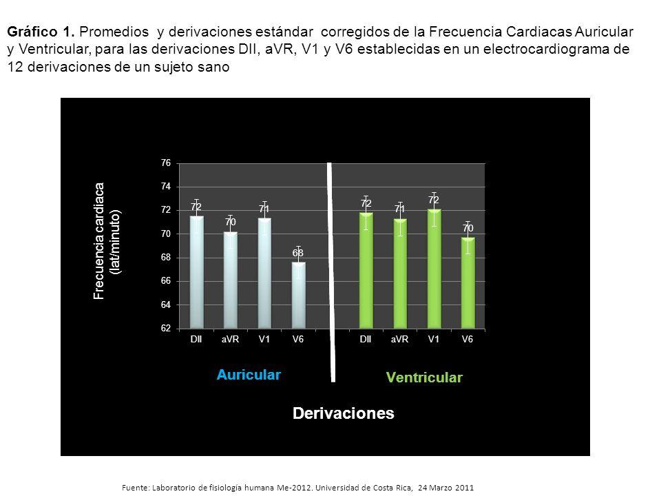 Fuente: Laboratorio de fisiología humana Me-2012. Universidad de Costa Rica, 24 Marzo 2011 Gráfico 1. Promedios y derivaciones estándar corregidos de