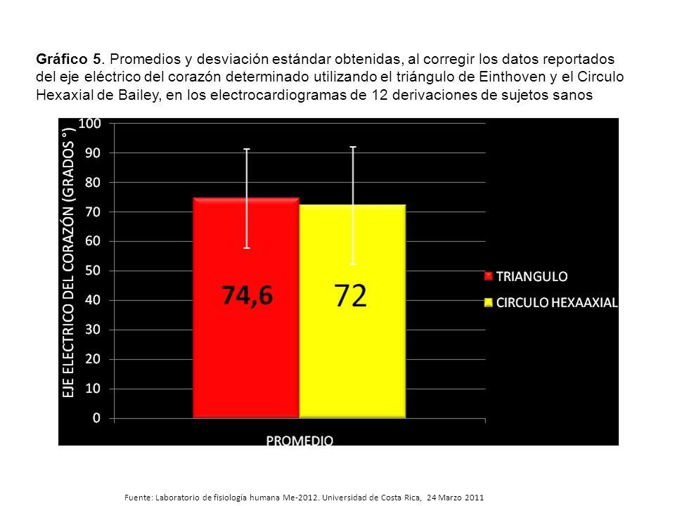 Fuente: Laboratorio de fisiología humana Me-2012. Universidad de Costa Rica, 24 Marzo 2011 Gráfico 5. Promedios y desviación estándar obtenidas, al co