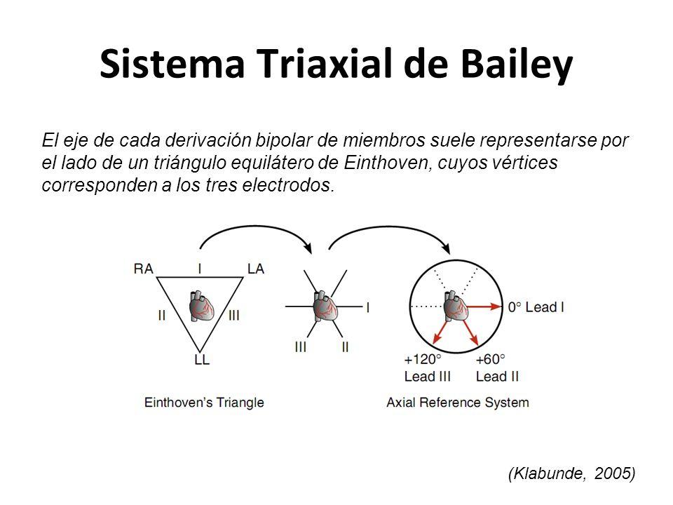 Sistema Triaxial de Bailey El eje de cada derivación bipolar de miembros suele representarse por el lado de un triángulo equilátero de Einthoven, cuyo
