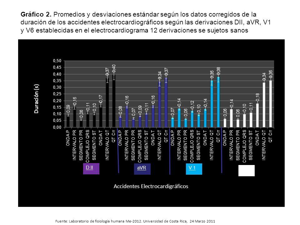 Fuente: Laboratorio de fisiología humana Me-2012. Universidad de Costa Rica, 24 Marzo 2011 Gráfico 2. Promedios y desviaciones estándar según los dato