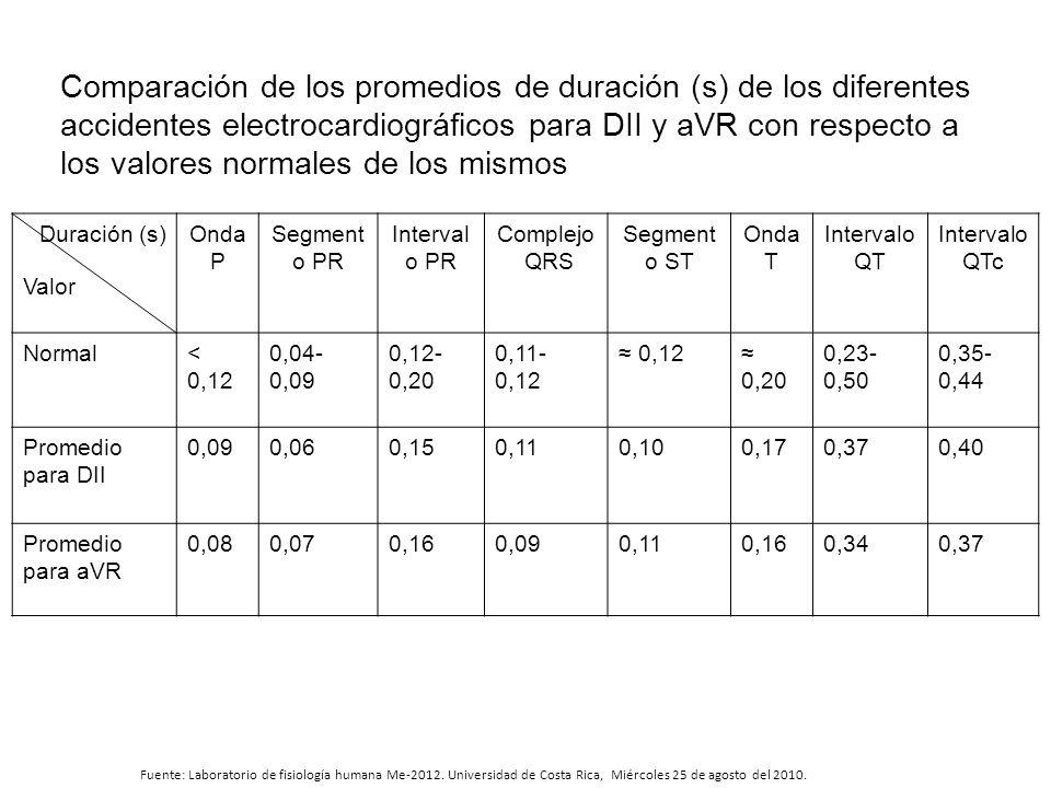Comparación de los promedios de duración (s) de los diferentes accidentes electrocardiográficos para DII y aVR con respecto a los valores normales de