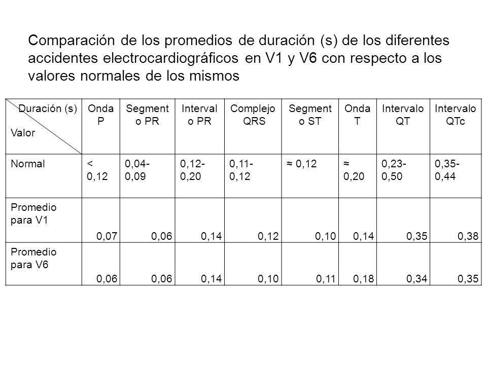 Comparación de los promedios de duración (s) de los diferentes accidentes electrocardiográficos en V1 y V6 con respecto a los valores normales de los