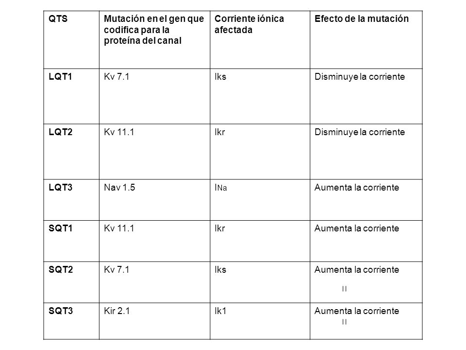 QTSMutación en el gen que codifica para la proteína del canal Corriente iónica afectada Efecto de la mutación LQT1Kv 7.1IksDisminuye la corriente LQT2