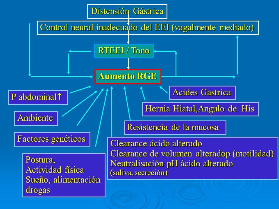 Aumento RGE RTEEI / Tono Control neural inadecuado del EEI (vagalmente mediado) Distensión Gástrica Acides Gastrica Hernia Hiatal,Angulo de His Cleara