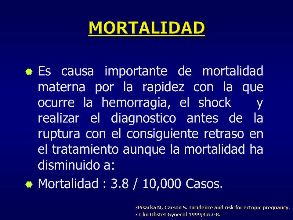 Es causa importante de mortalidad materna por la rapidez con la que ocurre la hemorragia, el shock y realizar el diagnostico antes de la ruptura con e