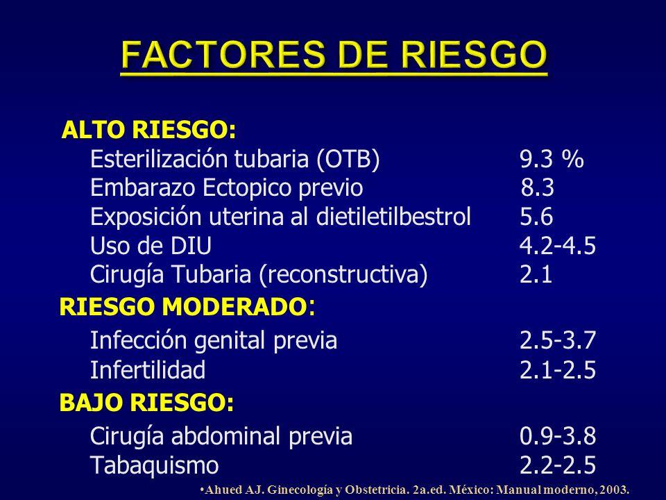ALTO RIESGO: Esterilización tubaria (OTB) 9.3 % Embarazo Ectopico previo 8.3 Exposición uterina al dietiletilbestrol 5.6 Uso de DIU 4.2-4.5 Cirugía Tu
