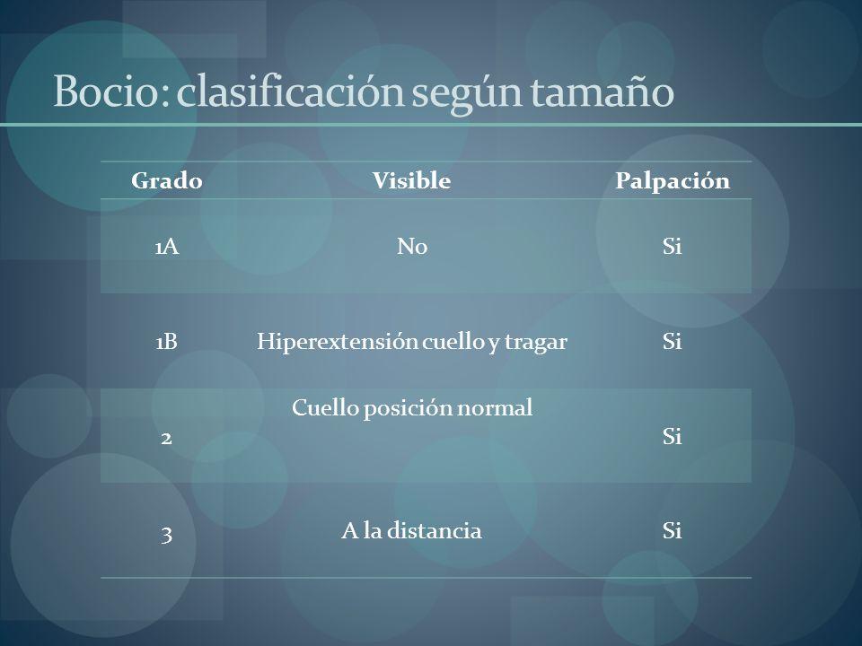 Bocio: clasificación según tamaño GradoVisiblePalpación 1ANoSi 1BHiperextensión cuello y tragarSi 2 Cuello posición normal Si 3A la distanciaSi