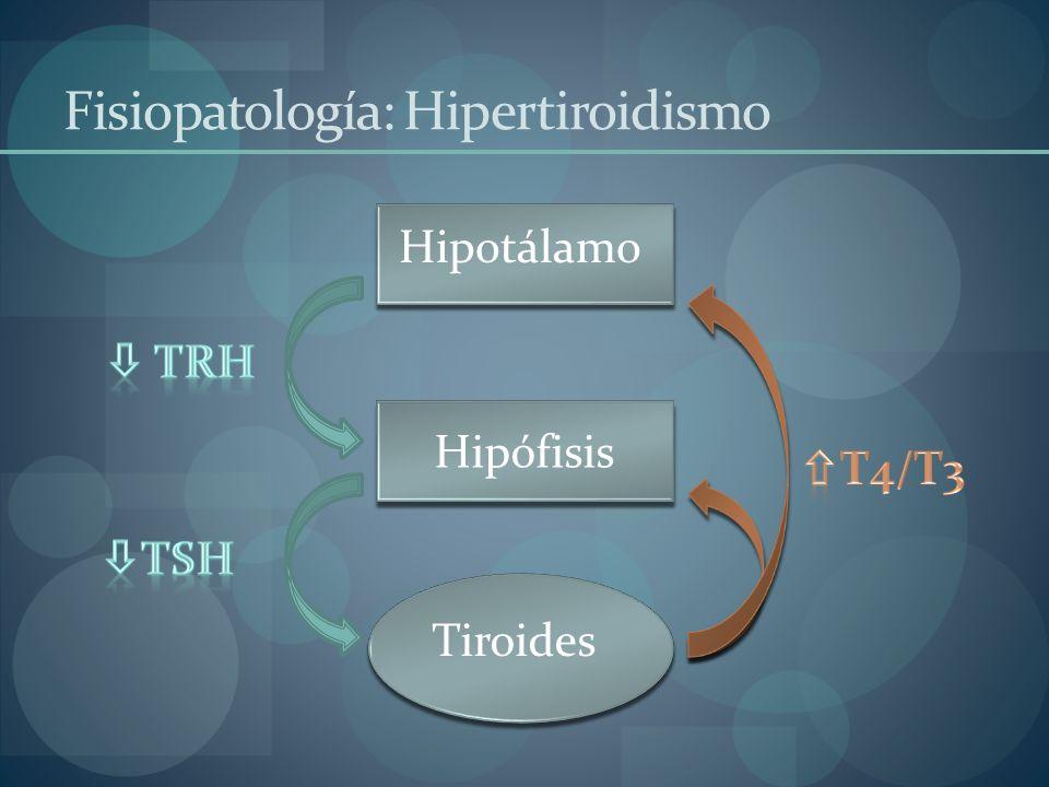 Hipotálamo Hipófisis Tiroides Fisiopatología: Hipertiroidismo