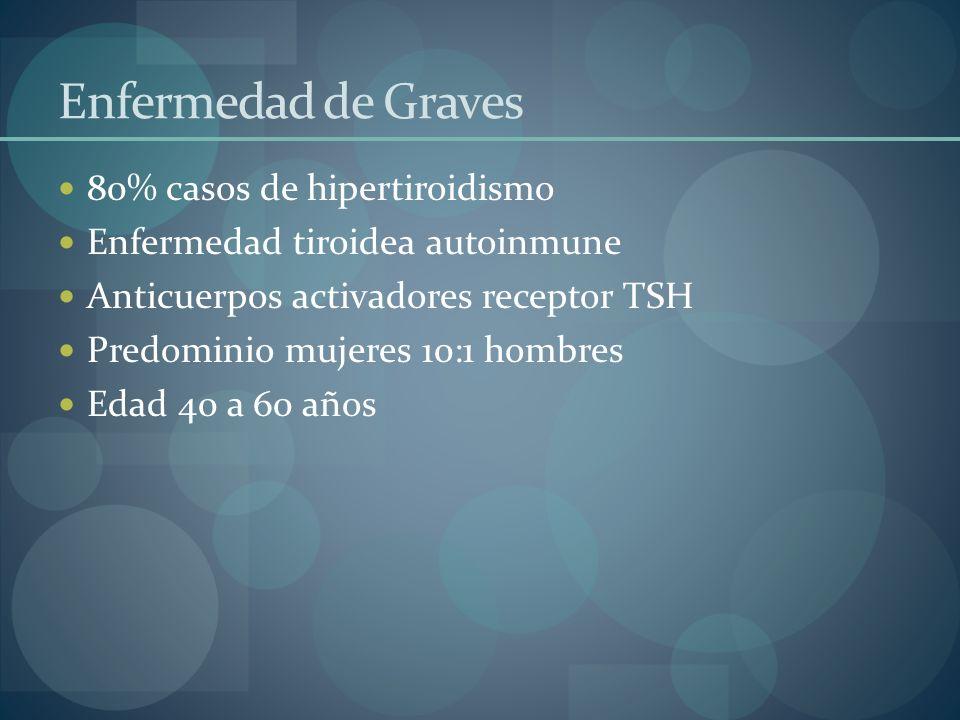 Enfermedad de Graves 80% casos de hipertiroidismo Enfermedad tiroidea autoinmune Anticuerpos activadores receptor TSH Predominio mujeres 10:1 hombres