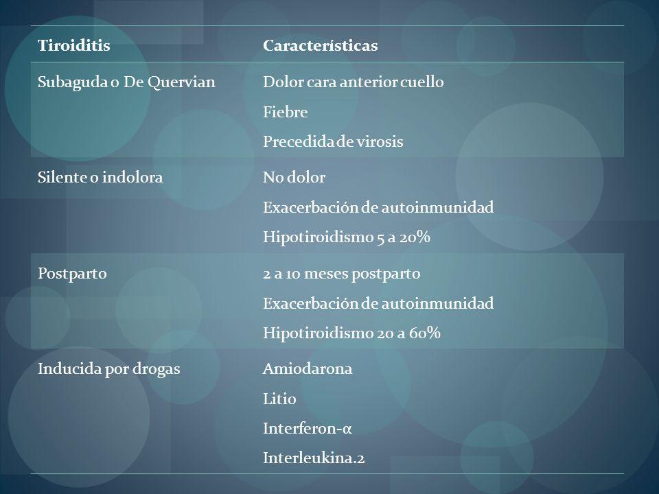 TiroiditisCaracterísticas Subaguda o De Quervian Dolor cara anterior cuello Fiebre Precedida de virosis Silente o indolora No dolor Exacerbación de au
