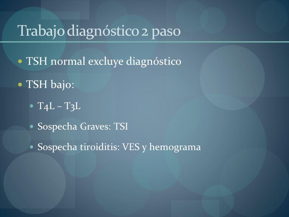 Trabajo diagnóstico 2 paso TSH normal excluye diagnóstico TSH bajo: T4L – T3L Sospecha Graves: TSI Sospecha tiroiditis: VES y hemograma