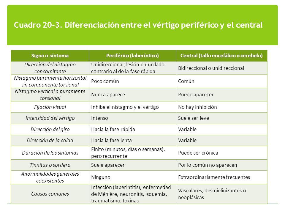 Cuadro 20-3. Diferenciación entre el vértigo periférico y el central Signo o síntomaPeriférico (laberíntico)Central (tallo encefálico o cerebelo) Dire