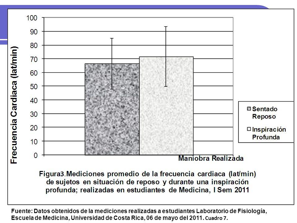 Fuente: Datos obtenidos de las mediciones realizadas a estudiantes Laboratorio de Fisiología, Escuela de Medicina, Universidad de Costa Rica, 06 de mayo del 2011.
