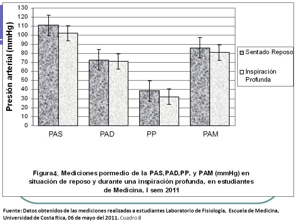 Fuente: Datos obtenidos de las mediciones realizadas a estudiantes Laboratorio de Fisiología, Escuela de Medicina, Universidad de Costa Rica, 06 de ma