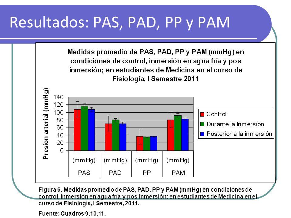 Resultados: PAS, PAD, PP y PAM Figura 6. Medidas promedio de PAS, PAD, PP y PAM (mmHg) en condiciones de control, inmersión en agua fría y pos inmersi