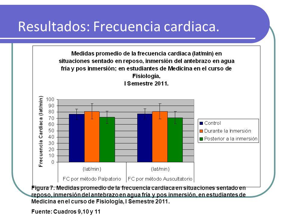 Resultados: Frecuencia cardiaca. Figura 7. Medidas promedio de la frecuencia cardiaca en situaciones sentado en reposo, inmersión del antebrazo en agu