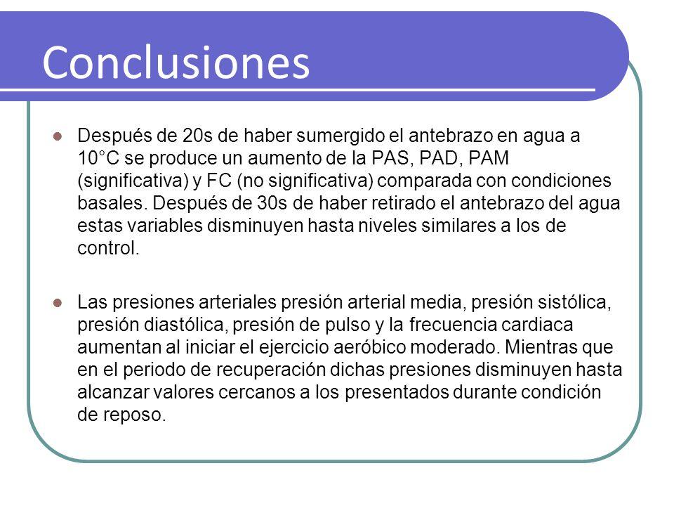 Conclusiones Después de 20s de haber sumergido el antebrazo en agua a 10°C se produce un aumento de la PAS, PAD, PAM (significativa) y FC (no signific