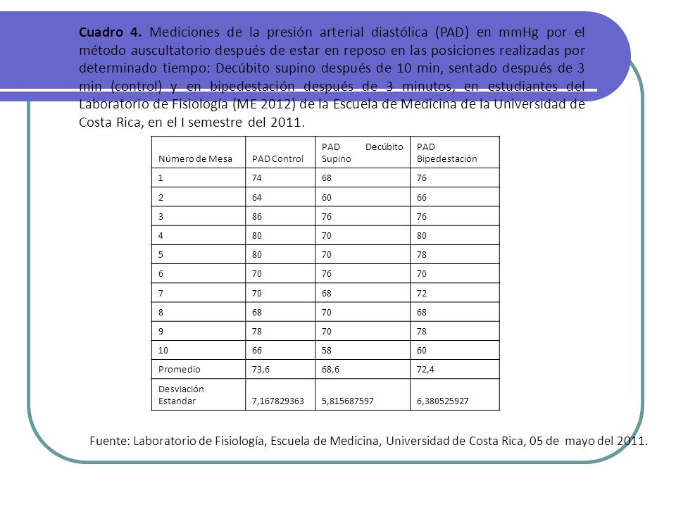Cuadro 4. Mediciones de la presión arterial diastólica (PAD) en mmHg por el método auscultatorio después de estar en reposo en las posiciones realizad