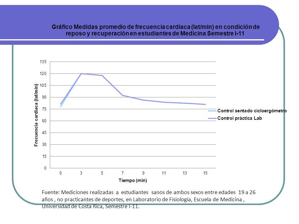 Fuente: Mediciones realizadas a estudiantes sanos de ambos sexos entre edades 19 a 26 años, no practicantes de deportes, en Laboratorio de Fisiología,