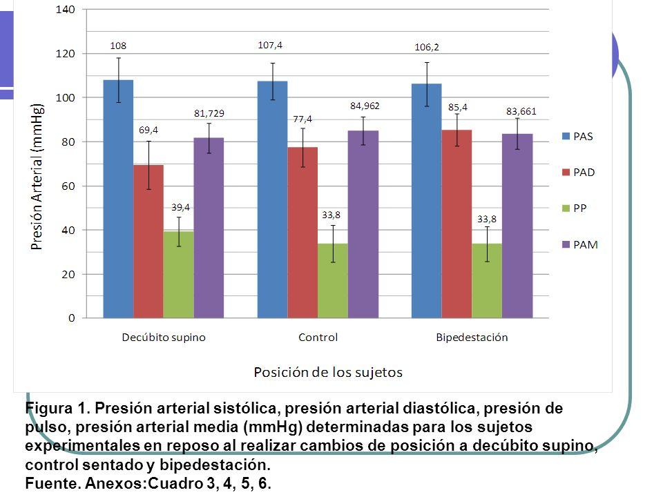 Figura 1. Presión arterial sistólica, presión arterial diastólica, presión de pulso, presión arterial media (mmHg) determinadas para los sujetos exper