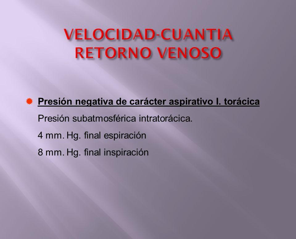 Presión negativa de carácter aspirativo I. torácica Presión subatmosférica intratorácica. 4 mm. Hg. final espiración 8 mm. Hg. final inspiración