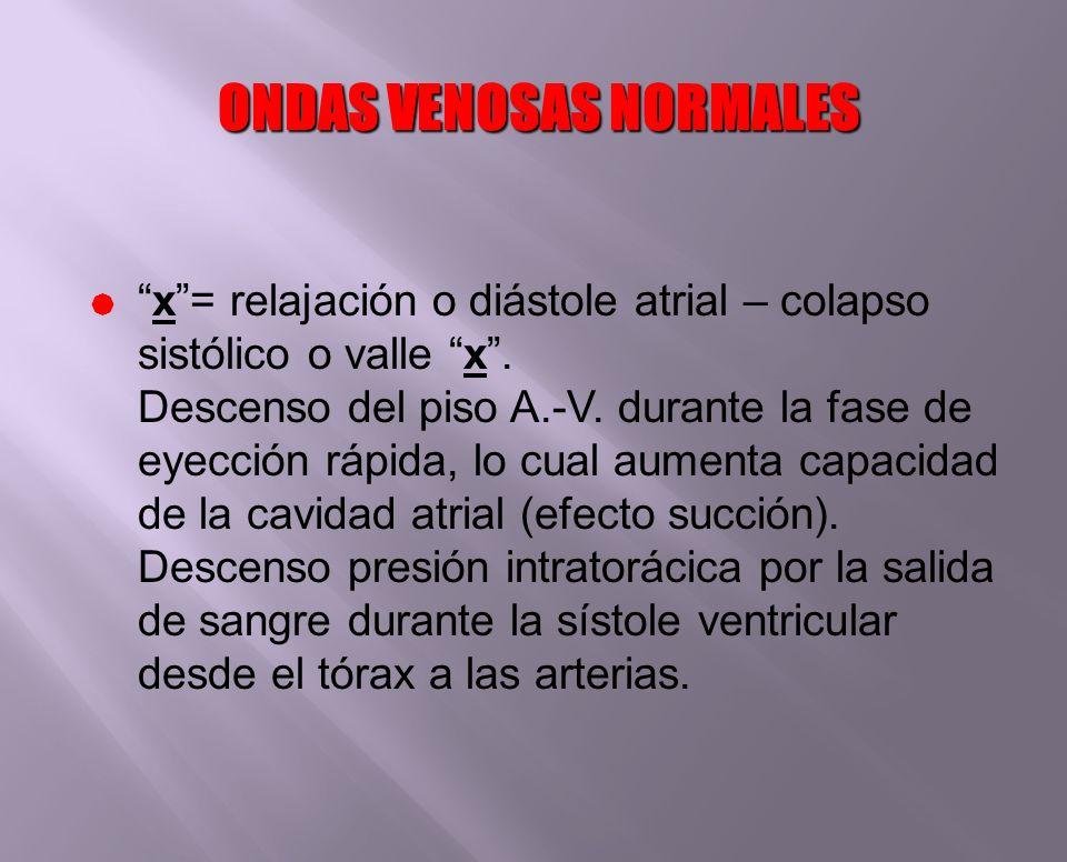ONDAS VENOSAS NORMALES x= relajación o diástole atrial – colapso sistólico o valle x. Descenso del piso A.-V. durante la fase de eyección rápida, lo c