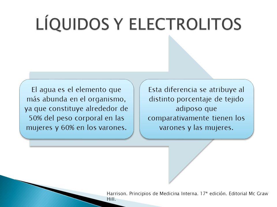 Controlar la enfermedad de base Repleción hídrica Déficit de H2O (l) = 0,6 (0,5 mujeres) x peso (kg) (Na medido/Na normal-1) Si hiperNa aguda = 1 mmol/l/h Si hiperNa crónica = 0,5 mmol/l/h LÍQUIDOS Y ELECTROLITOS HIPERNATREMIA Tratamiento: Harrison.