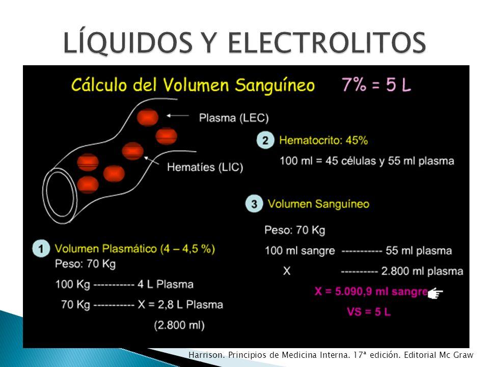 Necesario para el transporte de energía y la estabilidad eléctrica Cardiovascular: QT alargado, arritmias, vasoespasmo, isquemia miocárdica neuromuscular: debilidad, temblor, convulsiones, tetania, coma alt electrolíticas: hipo Ca, hipo K Clínica: sobreimpuesta a la de la hipo K-Ca LÍQUIDOS Y ELECTROLITOS HIPOMAGNESEMIA Harrison.