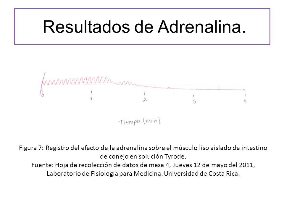 Resultados de Adrenalina.