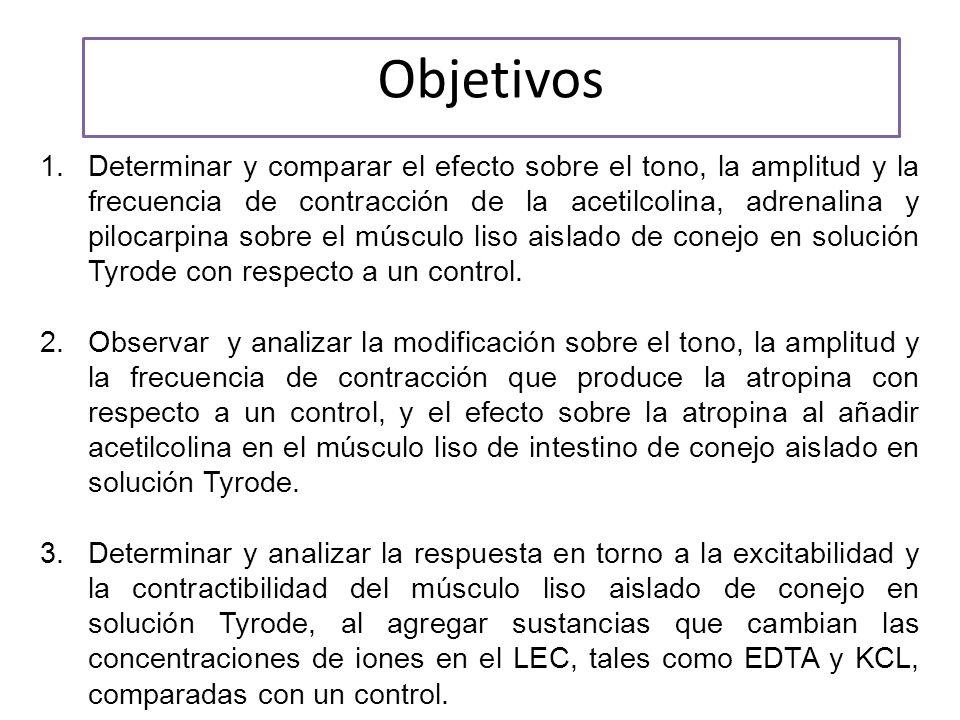 Objetivos 1.Determinar y comparar el efecto sobre el tono, la amplitud y la frecuencia de contracción de la acetilcolina, adrenalina y pilocarpina sobre el músculo liso aislado de conejo en solución Tyrode con respecto a un control.