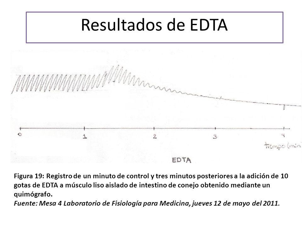 Resultados de EDTA Figura 19: Registro de un minuto de control y tres minutos posteriores a la adición de 10 gotas de EDTA a músculo liso aislado de intestino de conejo obtenido mediante un quimógrafo.