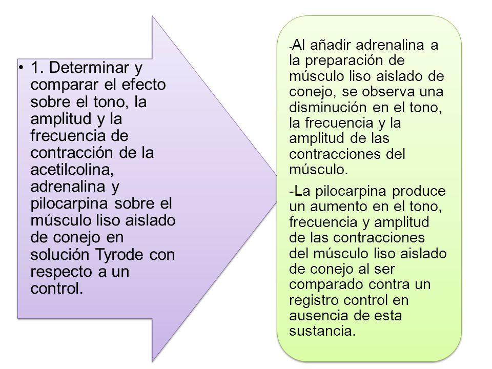 1. Determinar y comparar el efecto sobre el tono, la amplitud y la frecuencia de contracción de la acetilcolina, adrenalina y pilocarpina sobre el mús