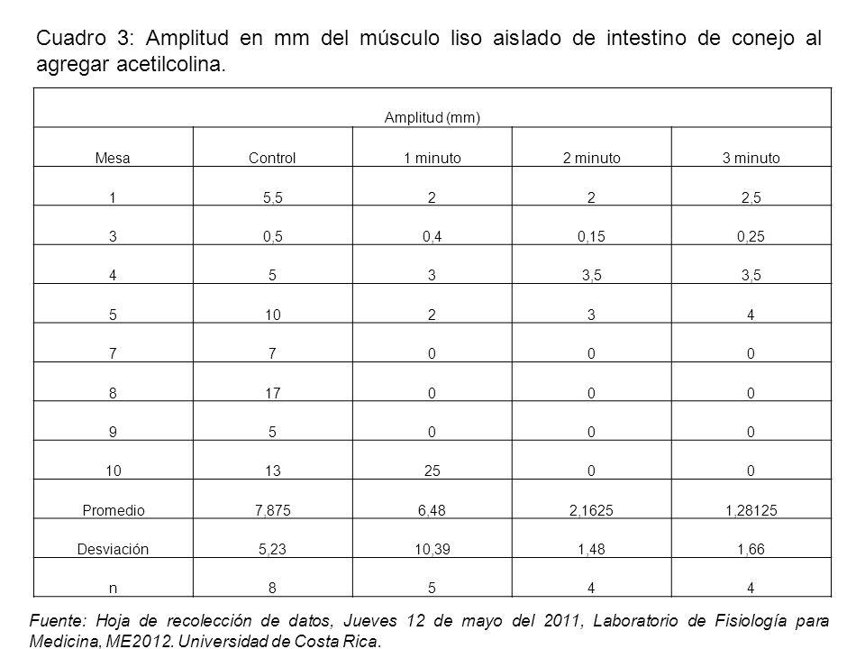 Amplitud (mm) MesaControl1 minuto2 minuto3 minuto 15,5222,5 30,50,40,150,25 4533,5 510234 77000 817000 95000 10132500 Promedio7,8756,482,16251,28125 Desviación5,2310,391,481,66 n8544 Fuente: Hoja de recolección de datos, Jueves 12 de mayo del 2011, Laboratorio de Fisiología para Medicina, ME2012.