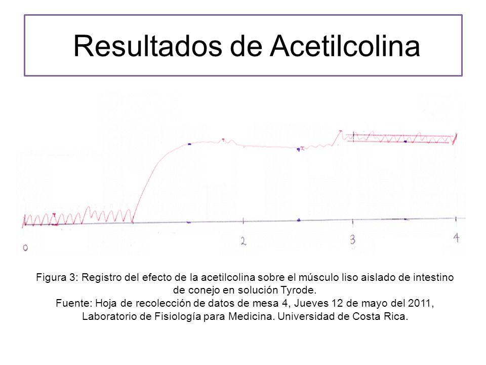 Resultados de Acetilcolina Figura 3: Registro del efecto de la acetilcolina sobre el músculo liso aislado de intestino de conejo en solución Tyrode.