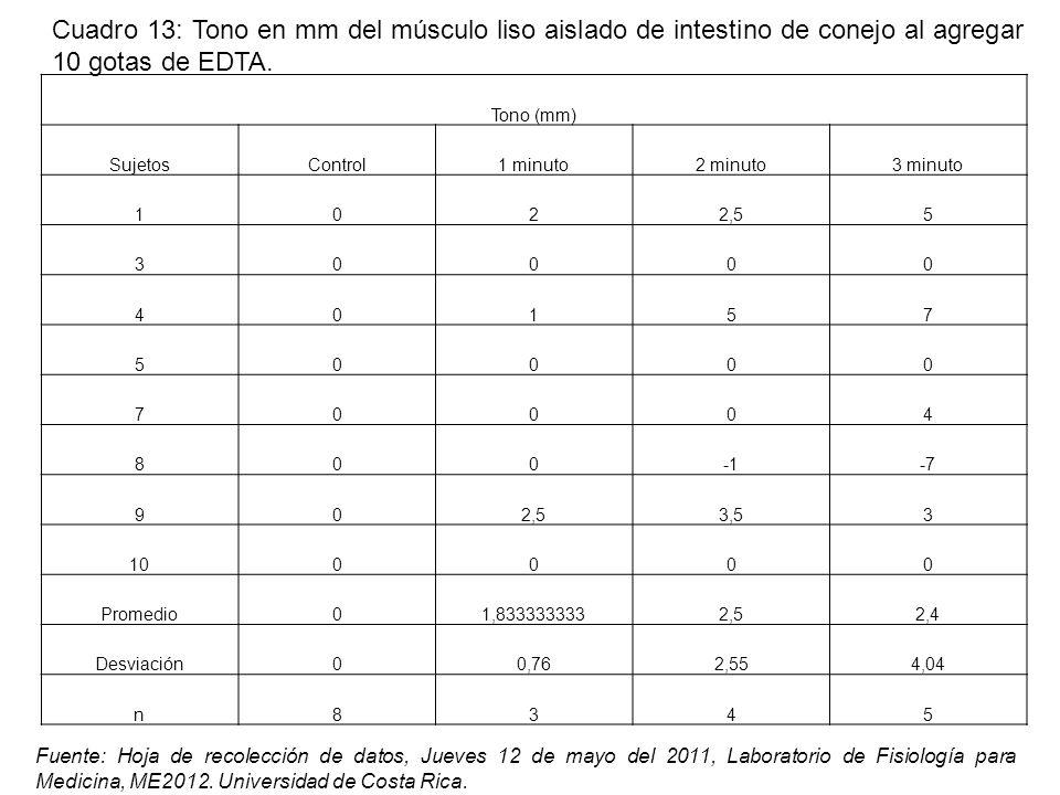 Tono (mm) SujetosControl1 minuto2 minuto3 minuto 1022,55 30000 40157 50000 70004 800-7 902,53,53 100000 Promedio01,8333333332,52,4 Desviación00,762,554,04 n8345 Fuente: Hoja de recolección de datos, Jueves 12 de mayo del 2011, Laboratorio de Fisiología para Medicina, ME2012.