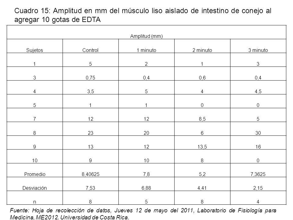 Amplitud (mm) SujetosControl1 minuto2 minuto3 minuto 15213 30,750,40,60,4 43,5544,5 51100 712 8,55 82320630 9131213,516 109 80 Promedio8,406257,85,27,3625 Desviación7,536,884,412,15 n8584 Fuente: Hoja de recolección de datos, Jueves 12 de mayo del 2011, Laboratorio de Fisiología para Medicina, ME2012.