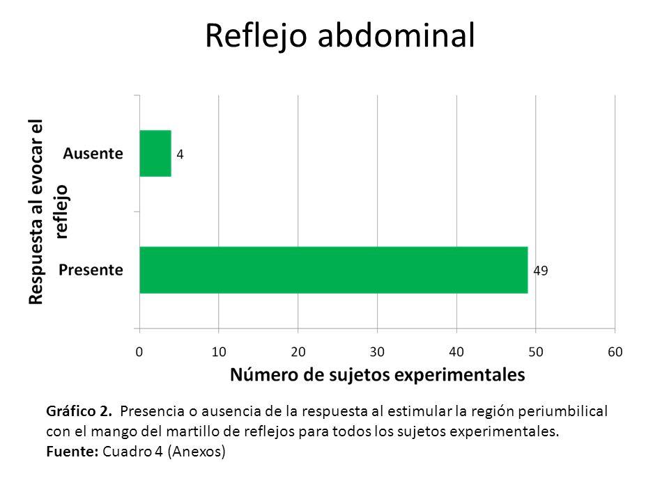 Gráfico 2. Presencia o ausencia de la respuesta al estimular la región periumbilical con el mango del martillo de reflejos para todos los sujetos expe